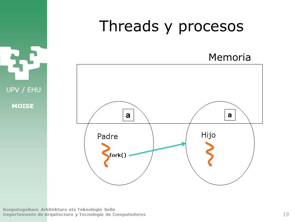 UPV / EHU MOISE Threads y procesos Konputagailuen Arkitektura eta Teknologia Saila Departamento de Arquitectura y Tecnología de Computadores 19 Memori
