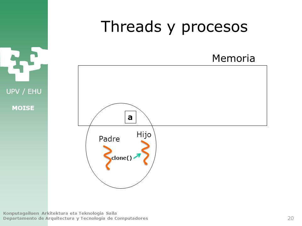 UPV / EHU MOISE Threads y procesos Konputagailuen Arkitektura eta Teknologia Saila Departamento de Arquitectura y Tecnología de Computadores 20 Memori