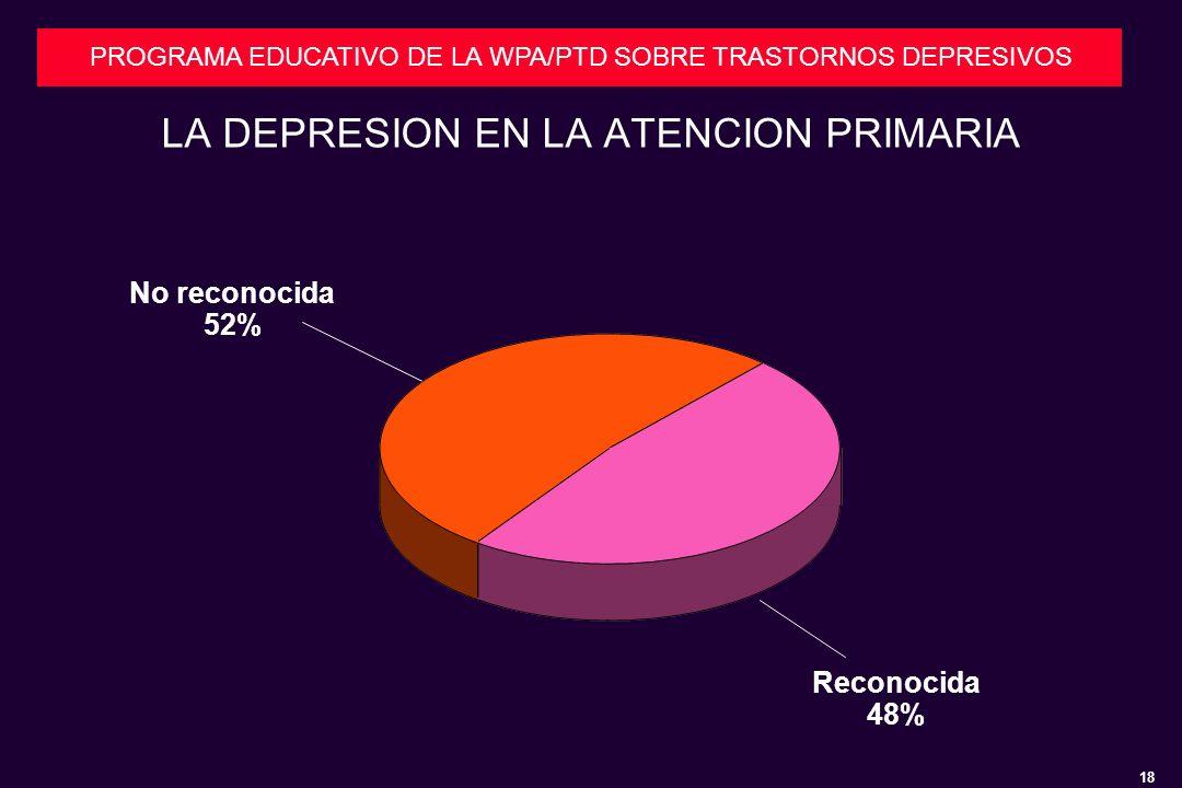 18 PROGRAMA EDUCATIVO DE LA WPA/PTD SOBRE TRASTORNOS DEPRESIVOS LA DEPRESION EN LA ATENCION PRIMARIA Reconocida 48% No reconocida 52%