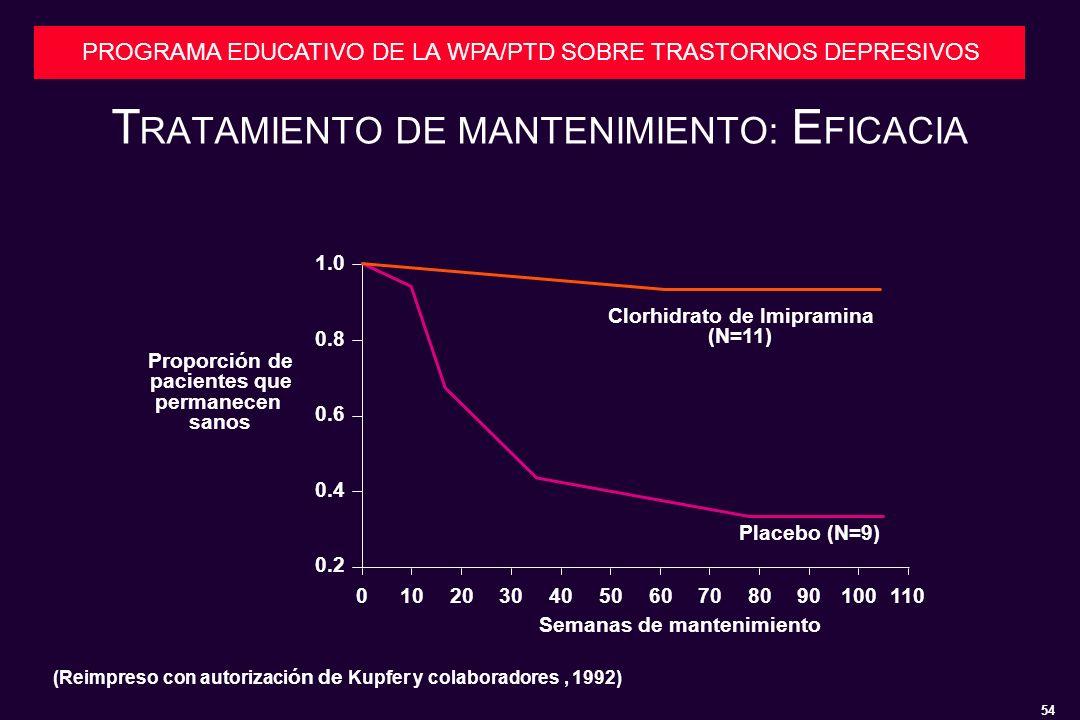 54 PROGRAMA EDUCATIVO DE LA WPA/PTD SOBRE TRASTORNOS DEPRESIVOS T RATAMIENTO DE MANTENIMIENTO: E FICACIA 0102030405060708090100110 0.2 0.4 0.6 0.8 1.0 Clorhidrato de Imipramina (N=11) Placebo (N=9) Proporción de pacientes que permanecen sanos (Reimpreso con autorizaci ón de Kupfer y colaboradores, 1992) Semanas de mantenimiento