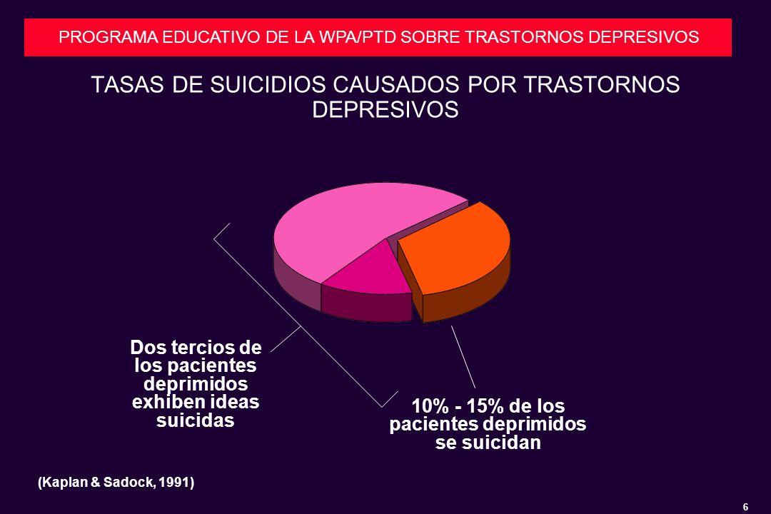 6 PROGRAMA EDUCATIVO DE LA WPA/PTD SOBRE TRASTORNOS DEPRESIVOS TASAS DE SUICIDIOS CAUSADOS POR TRASTORNOS DEPRESIVOS (Kaplan & Sadock, 1991) 10% - 15% de los pacientes deprimidos se suicidan Dos tercios de los pacientes deprimidos exhiben ideas suicidas