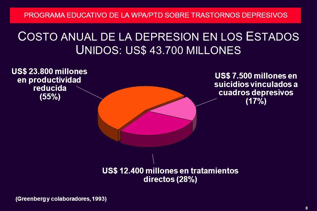8 PROGRAMA EDUCATIVO DE LA WPA/PTD SOBRE TRASTORNOS DEPRESIVOS C OSTO ANUAL DE LA DEPRESION EN LOS E STADOS U NIDOS: US$ 43.700 MILLONES US$ 12.400 millones en tratamientos directos (28%) US$ 7.500 millones en suicidios vinculados a cuadros depresivos (17%) US$ 23.800 millones en productividad reducida (55%) (Greenberg y colaboradores, 1993)
