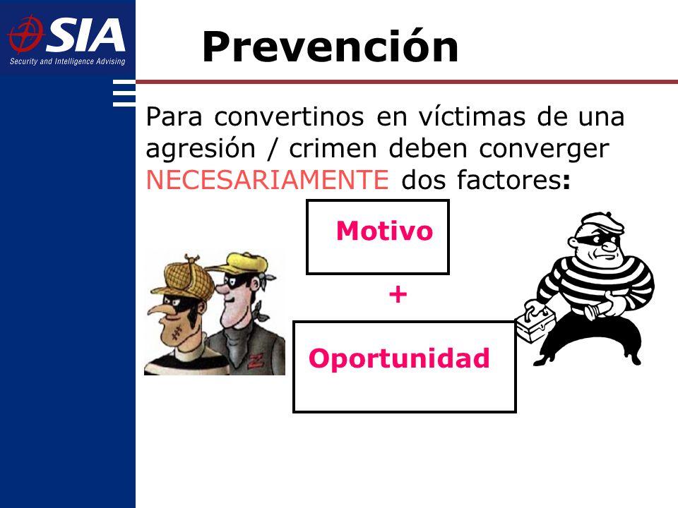 Para convertinos en víctimas de una agresión / crimen deben converger NECESARIAMENTE dos factores: + Motivo Oportunidad