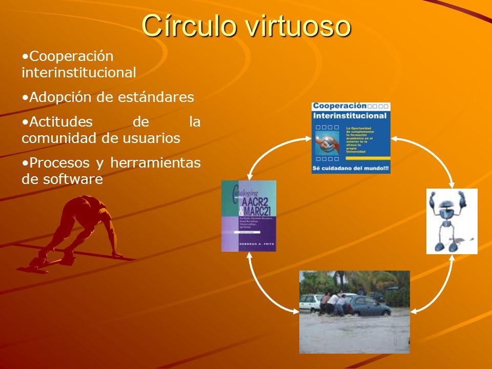 Círculo virtuoso Cooperación interinstitucional Adopción de estándares Actitudes de la comunidad de usuarios Procesos y herramientas de software