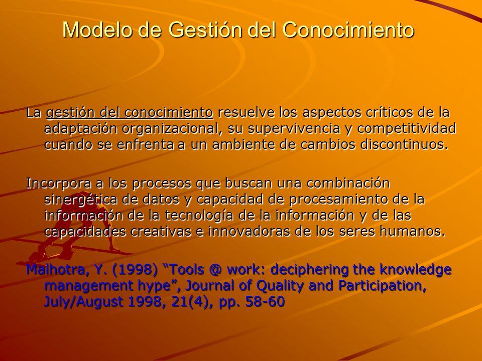 Modelo de Gestión del Conocimiento La gestión del conocimiento resuelve los aspectos críticos de la adaptación organizacional, su supervivencia y competitividad cuando se enfrenta a un ambiente de cambios discontinuos.