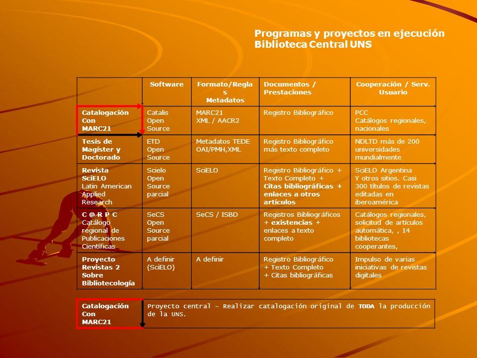 Programas y proyectos en ejecución Biblioteca Central UNS SoftwareFormato/Regla s Metadatos Documentos / Prestaciones Cooperación / Serv.