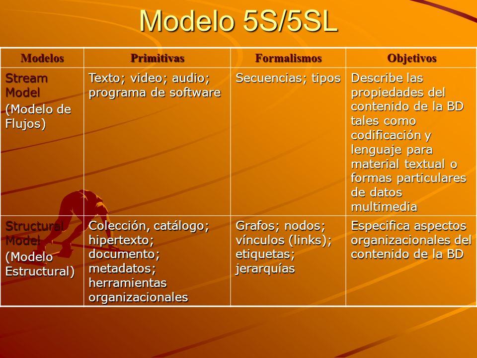 Modelo 5S/5SL (cont.) Spatial Model Spatial Model (Modelo Espacial) Interfaz del usuario; índice; modelo de recuperación Conjuntos; operaciones; espacio vectorial; espacio de medida; espacio de probabilidad Define vistas lógicas y relativas a la presentación de diferentes componentes de la BD Scenarios Model (Modelo de Escenarios) Servicio; evento; condición; acción Diagramas de secuencia; diagramas de colaboración Diagramas de secuencia; diagramas de colaboración Detalla el comportamiento de los servicios de la BD Societies Model (Modelo de Sociedades) Comunidad; administradores; actores; clases; relaciones; atributos; operaciones Constructores de modelamiento orientado a objetos; patrones de diseño Define los administradores responsables del funcionamiento de los servicios de la BD; actores que usan esos servicios; y relaciones entre ellos