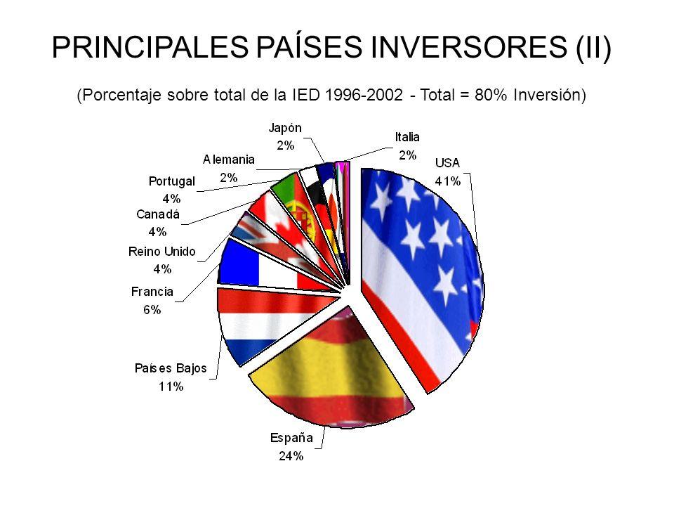 PRINCIPALES PAÍSES INVERSORES (II) (Porcentaje sobre total de la IED 1996-2002 - Total = 80% Inversión)