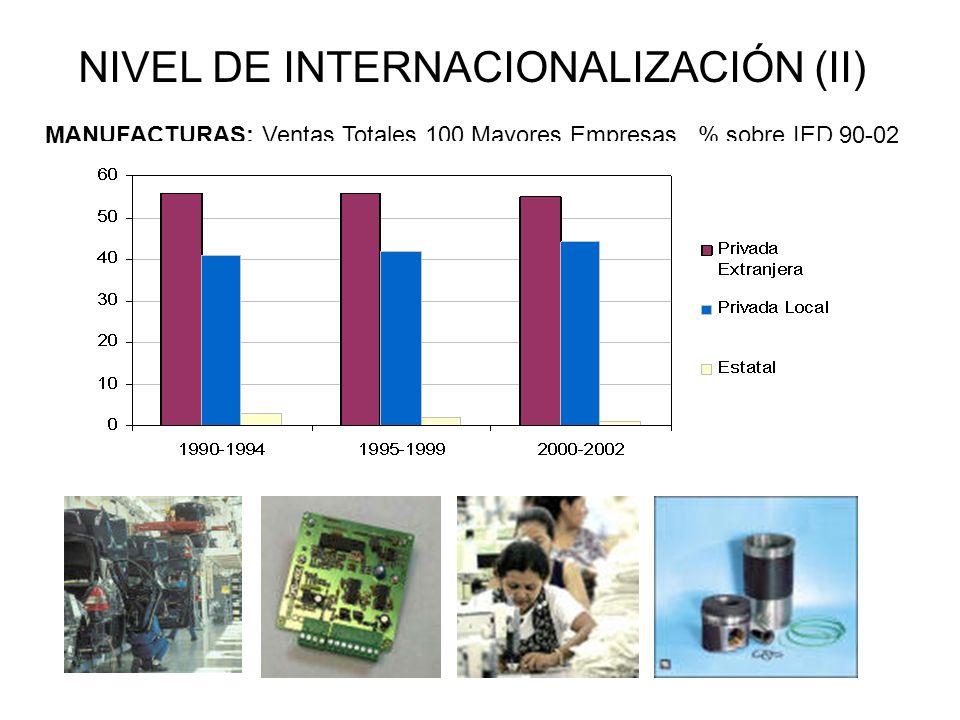 NIVEL DE INTERNACIONALIZACIÓN (II) MANUFACTURAS: Ventas Totales 100 Mayores Empresas. % sobre IED 90-02