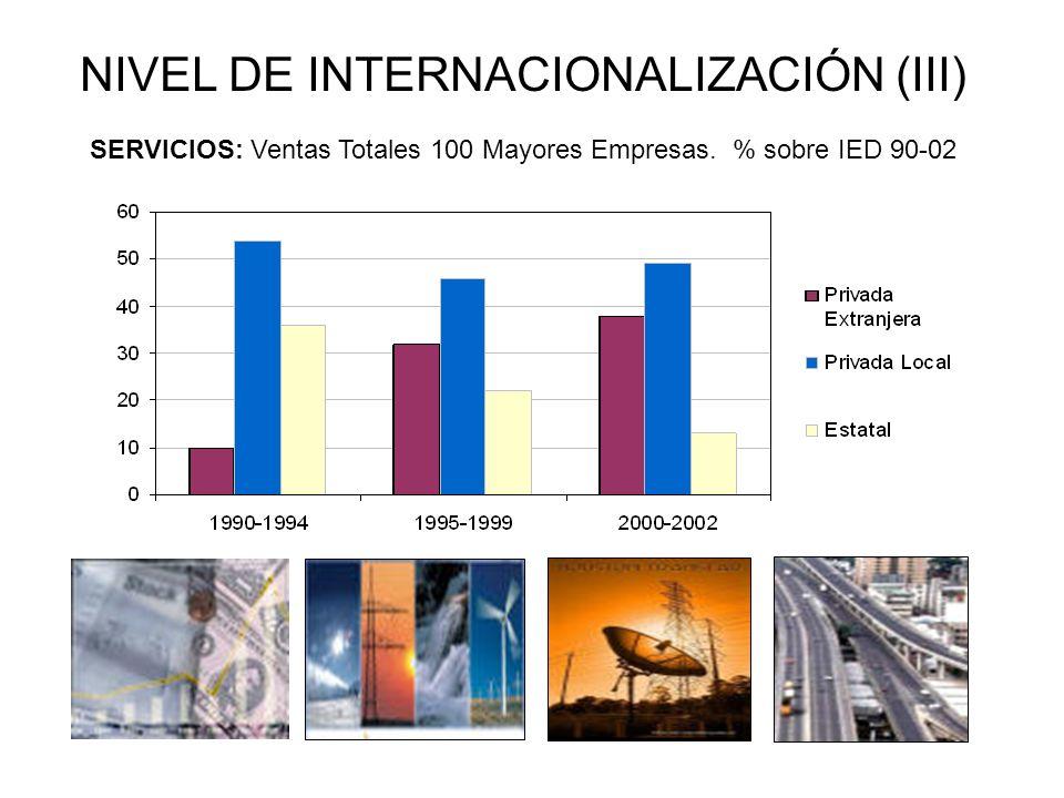 NIVEL DE INTERNACIONALIZACIÓN (III) SERVICIOS: Ventas Totales 100 Mayores Empresas. % sobre IED 90-02