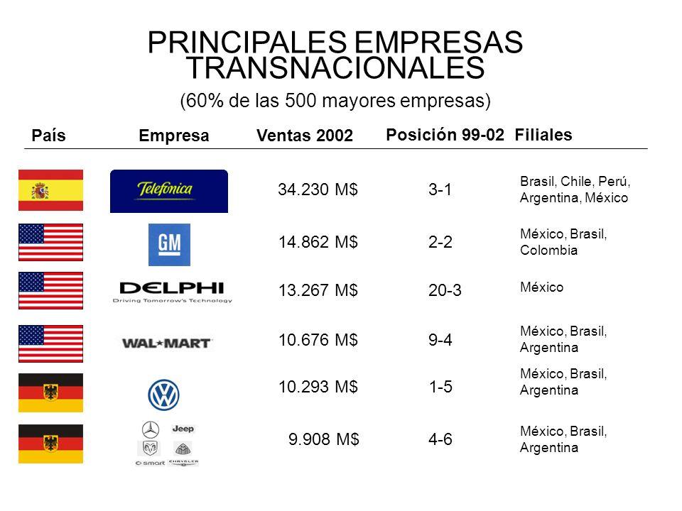 PRINCIPALES EMPRESAS TRANSNACIONALES (60% de las 500 mayores empresas) 34.230 M$ EmpresaVentas 2002 Posición 99-02Filiales 3-1 Brasil, Chile, Perú, Ar