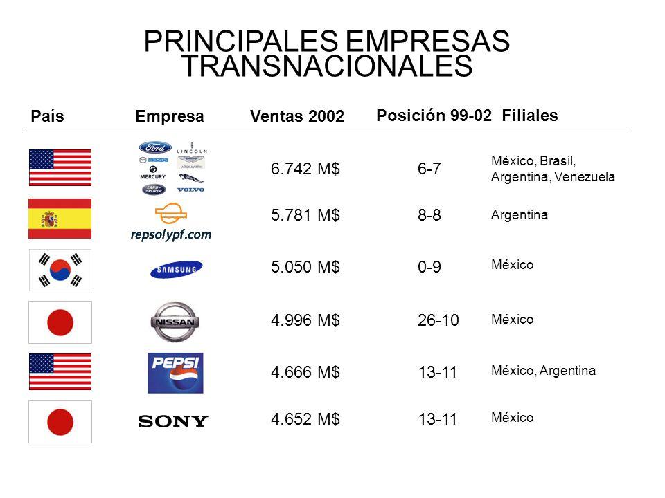 PRINCIPALES EMPRESAS TRANSNACIONALES 6.742 M$ EmpresaVentas 2002 Posición 99-02Filiales 6-7 País México, Brasil, Argentina, Venezuela 5.781 M$ 8-8 Arg