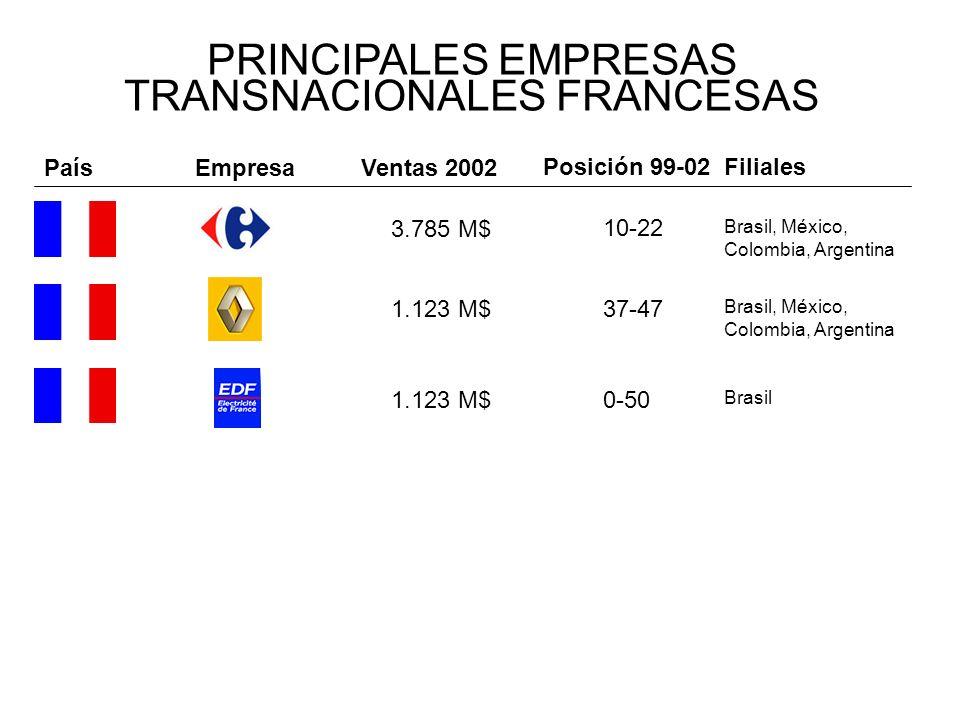 PRINCIPALES EMPRESAS TRANSNACIONALES FRANCESAS EmpresaVentas 2002 Posición 99-02Filiales País 3.785 M$ 10-22 Brasil, México, Colombia, Argentina 1.123