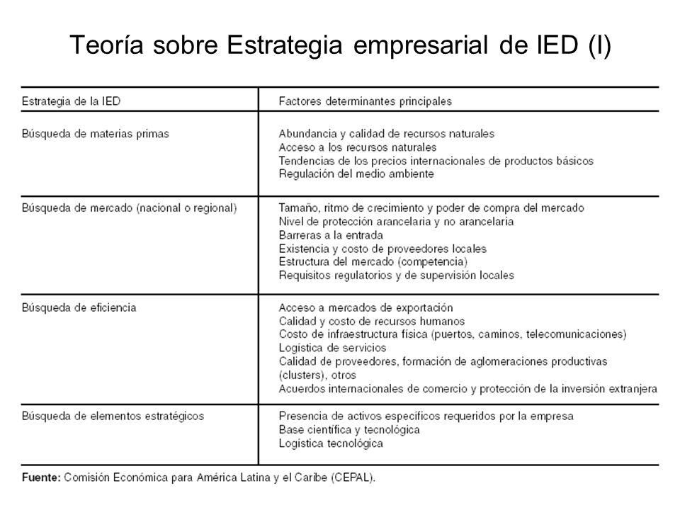 Teoría sobre Estrategia empresarial de IED (I)