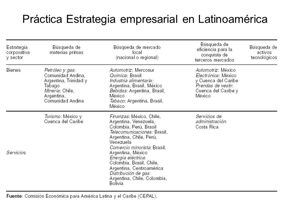 Práctica Estrategia empresarial en Latinoamérica