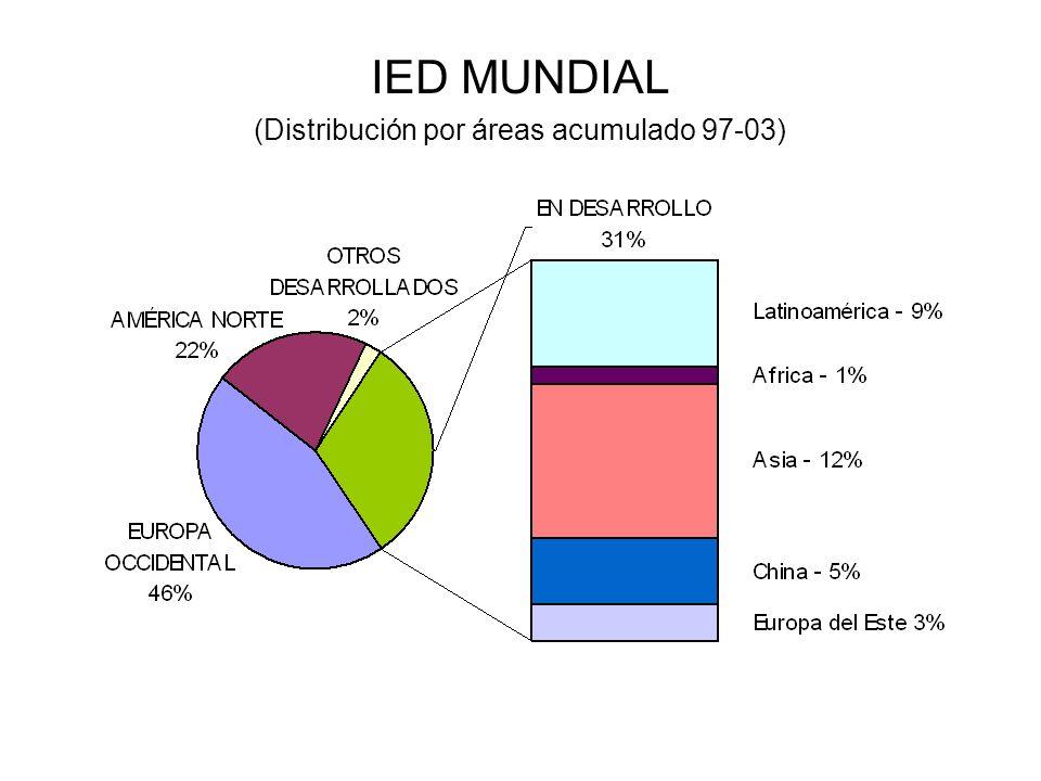 IED MUNDIAL (Distribución por áreas acumulado 97-03)