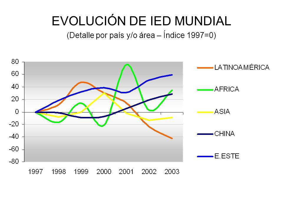 EVOLUCIÓN DE IED MUNDIAL (Detalle por país y/o área – Índice 1997=0)