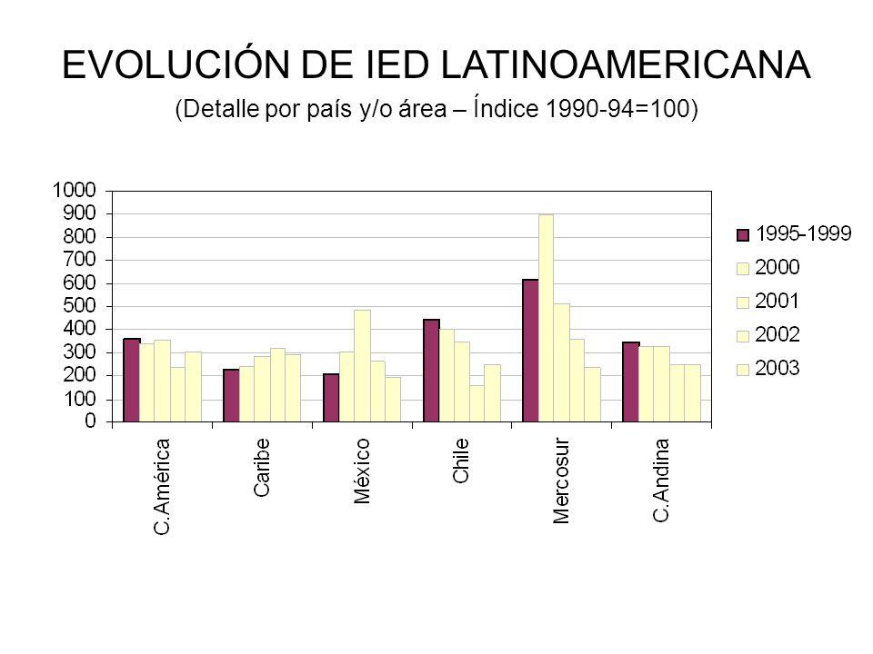 ¿Qué buscan las empresas transnacionales en Latinoamérica?