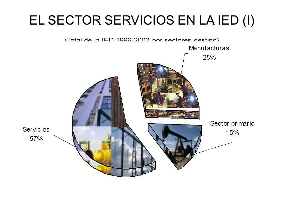 EL SECTOR SERVICIOS EN LA IED (I) (Total de la IED 1996-2002 por sectores destino)