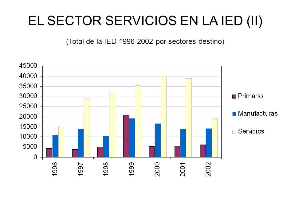 EL SECTOR SERVICIOS EN LA IED (II) (Total de la IED 1996-2002 por sectores destino)
