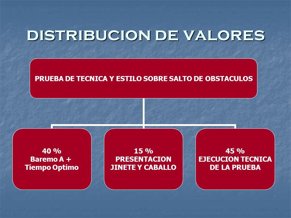 distribucion de valores PRUEBA DE TECNICA Y ESTILO SOBRE SALTO DE OBSTACULOS 40 % Baremo A + Tiempo Optimo 15 % PRESENTACION JINETE Y CABALLO 45 % EJECUCION TECNICA DE LA PRUEBA