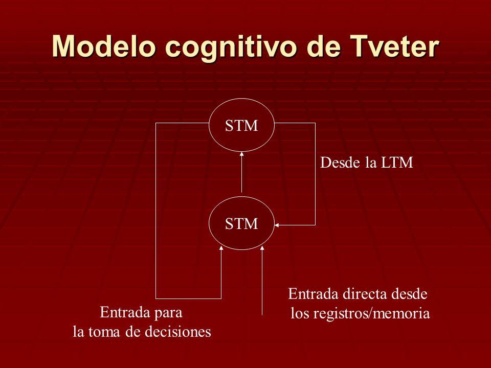 Modelo cognitivo de Tveter STM Desde la LTM Entrada para la toma de decisiones Entrada directa desde los registros/memoria
