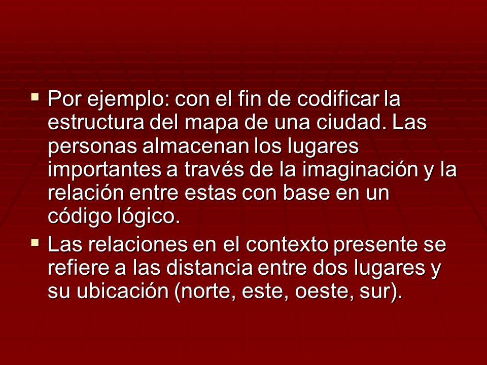 Por ejemplo: con el fin de codificar la estructura del mapa de una ciudad. Las personas almacenan los lugares importantes a través de la imaginación y