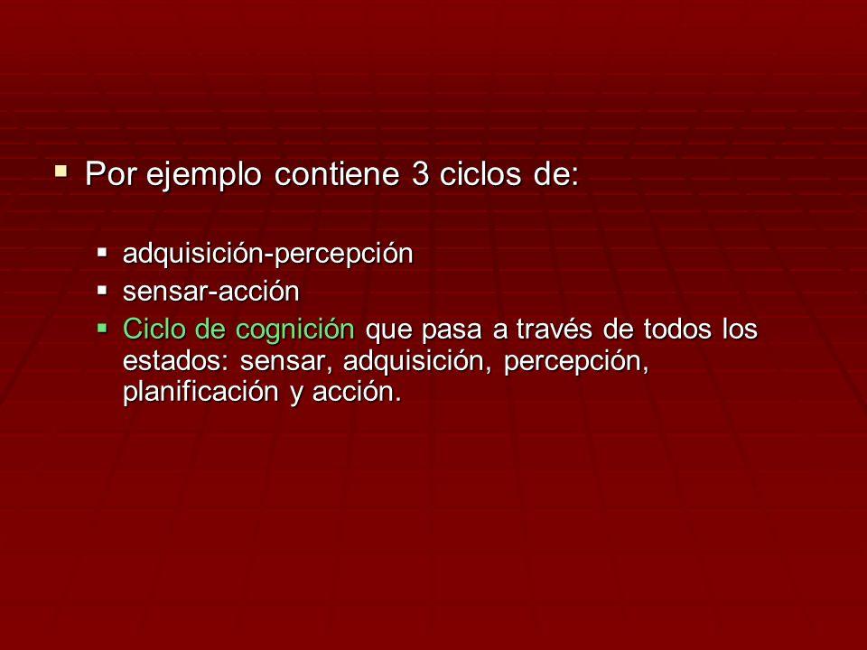 Por ejemplo contiene 3 ciclos de: Por ejemplo contiene 3 ciclos de: adquisición-percepción adquisición-percepción sensar-acción sensar-acción Ciclo de