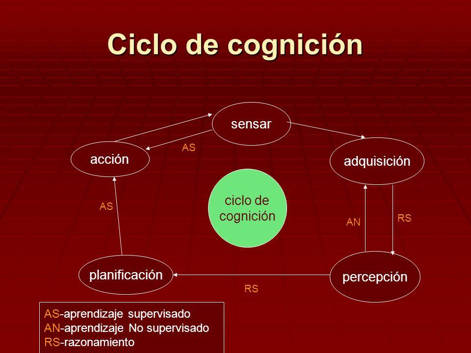 Ciclo de cognición sensar ciclo de cognición planificación percepción adquisición acción AS-aprendizaje supervisado AN-aprendizaje No supervisado RS-r