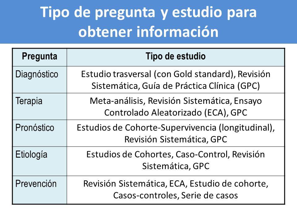 Tipo de pregunta y estudio para obtener información PreguntaTipo de estudio Diagnóstico Estudio trasversal (con Gold standard), Revisión Sistemática,