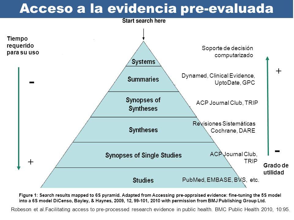 Tiempo requerido para su uso - + Grado de utilidad - + Robeson et al.Facilitating access to pre-processed research evidence in public health. BMC Publ