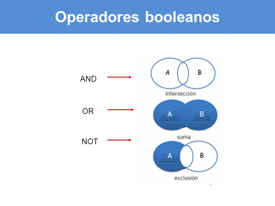 Operadores booleanos NOT AND OR