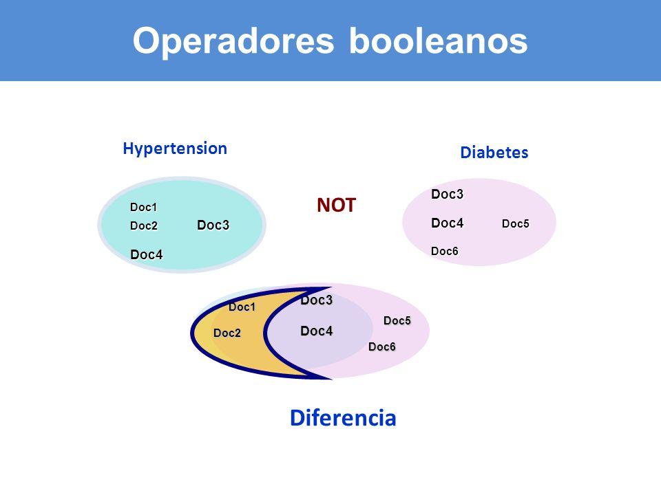 Doc3 Doc4 Doc5 Doc6 Doc1 Doc2 Doc3 Doc4 Hypertension Doc3Doc4 NOT Doc1 Doc2 Doc5 Doc6 Diabetes Diferencia Operadores booleanos