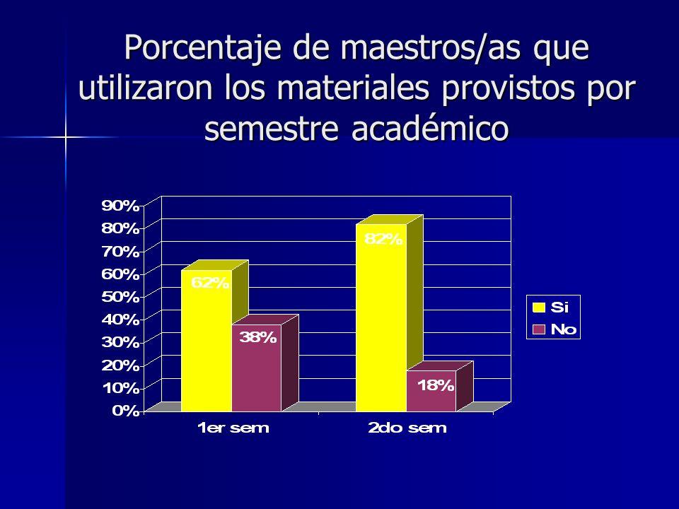 Porcentaje de maestros/as que utilizaron los materiales provistos por semestre académico