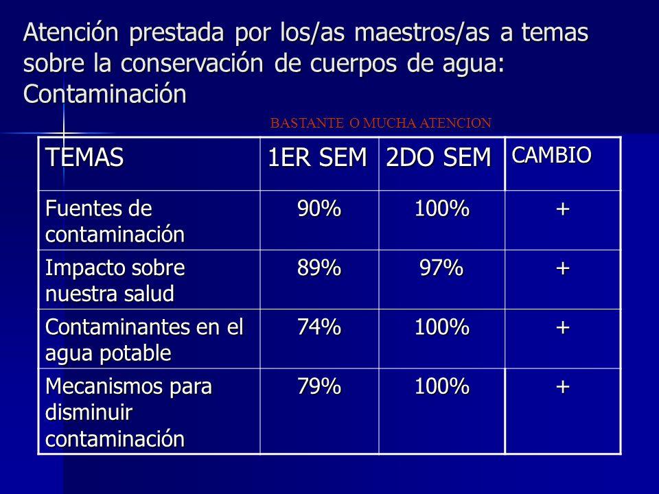 BASTANTE O MUCHA ATENCION Atención prestada por los/as maestros/as a temas sobre la conservación de cuerpos de agua: Contaminación TEMAS 1ER SEM 2DO SEM CAMBIO Fuentes de contaminación 90%100%+ Impacto sobre nuestra salud 89%97%+ Contaminantes en el agua potable 74%100%+ Mecanismos para disminuir contaminación 79%100%+