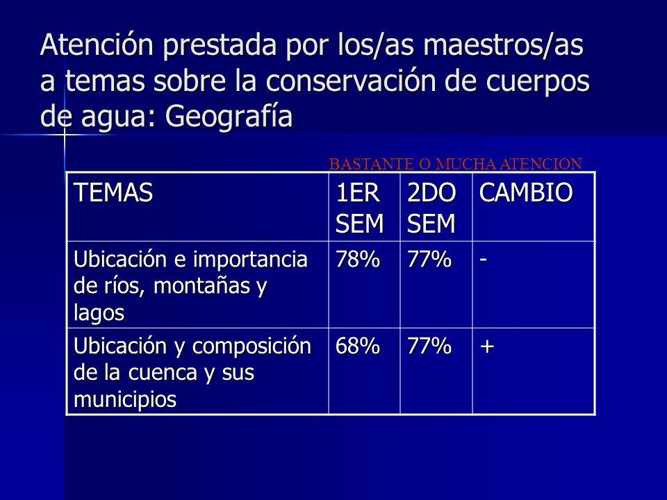 Atención prestada por los/as maestros/as a temas sobre la conservación de cuerpos de agua: Geografía BASTANTE O MUCHA ATENCION TEMAS 1ER SEM 2DO SEM CAMBIO Ubicación e importancia de ríos, montañas y lagos 78%77%- Ubicación y composición de la cuenca y sus municipios 68%77%+