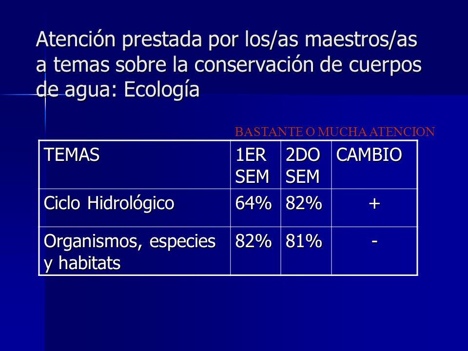 Atención prestada por los/as maestros/as a temas sobre la conservación de cuerpos de agua: Ecología TEMAS 1ER SEM 2DO SEM CAMBIO Ciclo Hidrológico 64%82%+ Organismos, especies y habitats 82%81%- BASTANTE O MUCHA ATENCION