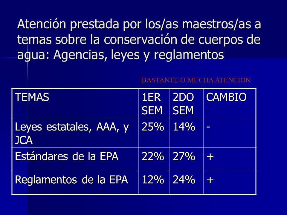 Atención prestada por los/as maestros/as a temas sobre la conservación de cuerpos de agua: Agencias, leyes y reglamentos BASTANTE O MUCHA ATENCION TEMAS 1ER SEM 2DO SEM CAMBIO Leyes estatales, AAA, y JCA 25%14%- Estándares de la EPA 22%27%+ Reglamentos de la EPA 12%24%+