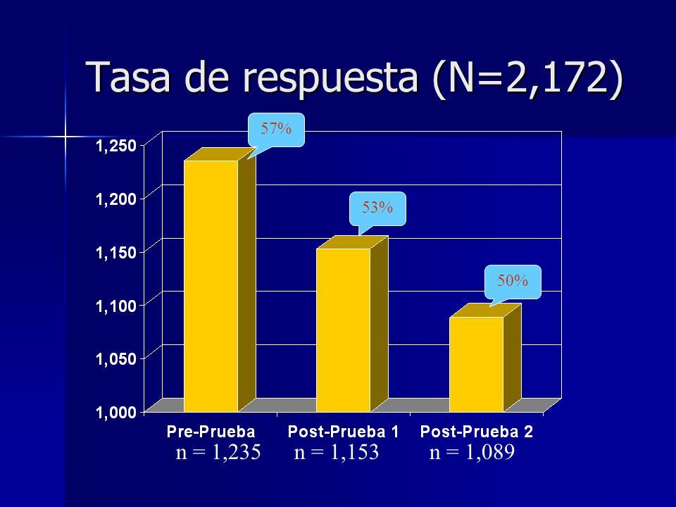 Tasa de respuesta (N=2,172) 57% 53% 50% n = 1,235n = 1,153n = 1,089