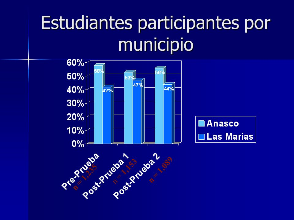 Estudiantes participantes por municipio n = 1,235 n = 1,153 n = 1,089