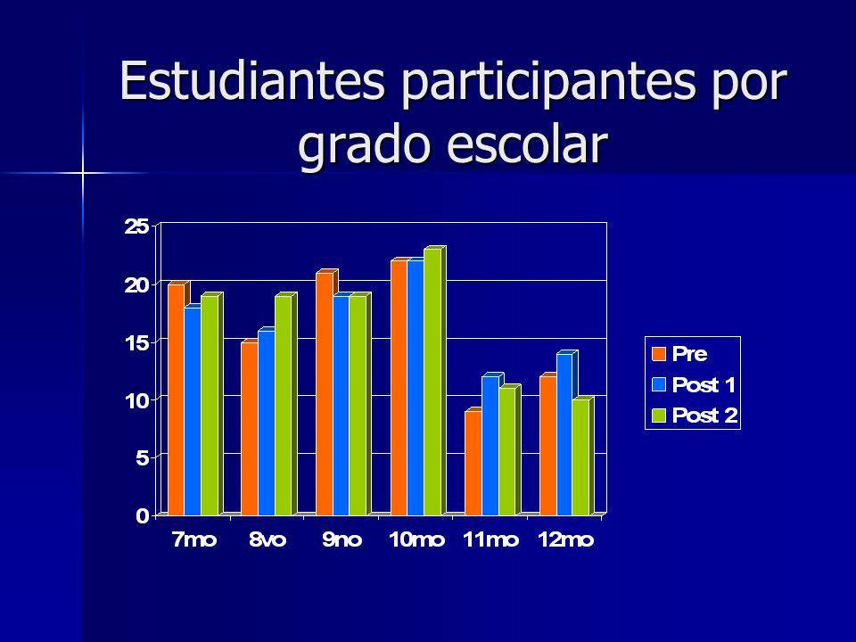 Estudiantes participantes por grado escolar