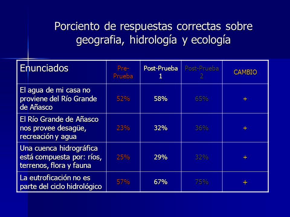 Porciento de respuestas correctas sobre geografia, hidrología y ecología Enunciados Pre- Prueba Post-Prueba 1 Post-Prueba 2 CAMBIO El agua de mi casa no proviene del Río Grande de Añasco 52%58%65%+ El Río Grande de Añasco nos provee desagüe, recreación y agua 23%32%36%+ Una cuenca hidrográfica está compuesta por: ríos, terrenos, flora y fauna 25%29%32%+ La eutroficación no es parte del ciclo hidrológico 57%67%75%+
