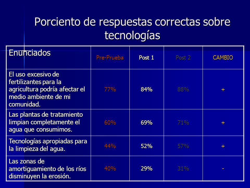 Enunciados Pre-Prueba Post 1 Post 2 CAMBIO El uso excesivo de fertilizantes para la agricultura podría afectar el medio ambiente de mi comunidad. 77%8