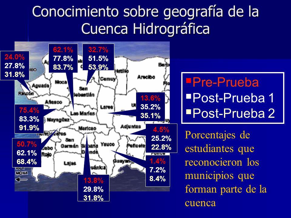 Conocimiento sobre geografía de la Cuenca Hidrográfica 75.4% 83.3% 91.9% 62.1% 77.8% 83.7% 1.4% 7.2% 8.4% 50.7% 62.1% 68.4% 13.8% 29.8% 31.8% 13.6% 35.2% 35.1% 32.7% 51.5% 53.9% 4.5% 25.2% 22.8% 24.0% 27.8% 31.8% Pre-Prueba Post-Prueba 1 Post-Prueba 2 Porcentajes de estudiantes que reconocieron los municipios que forman parte de la cuenca