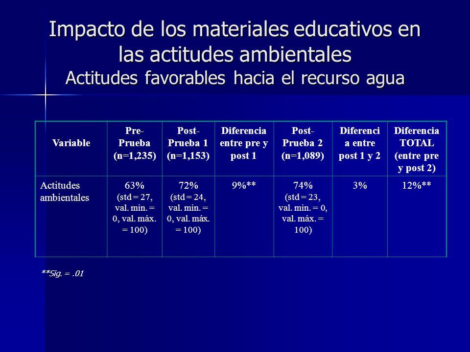 Impacto de los materiales educativos en las actitudes ambientales Actitudes favorables hacia el recurso agua Variable Pre- Prueba (n=1,235) Post- Prueba 1 (n=1,153) Diferencia entre pre y post 1 Post- Prueba 2 (n=1,089) Diferenci a entre post 1 y 2 Diferencia TOTAL (entre pre y post 2) Actitudes ambientales 63% (std = 27, val.
