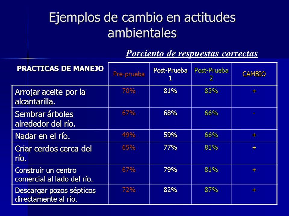 Ejemplos de cambio en actitudes ambientales PRACTICAS DE MANEJO Pre-prueba Post-Prueba 1 Post-Prueba 2 CAMBIO Arrojar aceite por la alcantarilla.