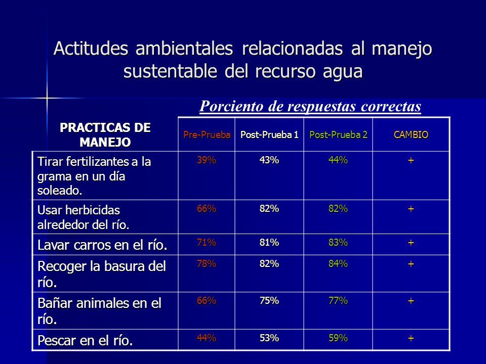 Actitudes ambientales relacionadas al manejo sustentable del recurso agua PRACTICAS DE MANEJO Pre-Prueba Post-Prueba 1 Post-Prueba 2 CAMBIO Tirar fert