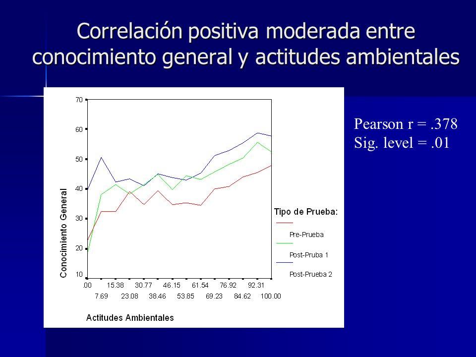 Correlación positiva moderada entre conocimiento general y actitudes ambientales Pearson r =.378 Sig. level =.01