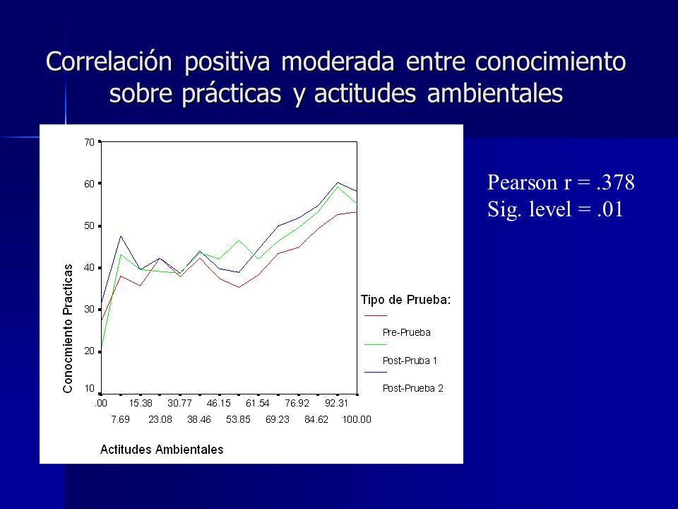 Correlación positiva moderada entre conocimiento sobre prácticas y actitudes ambientales Pearson r =.378 Sig. level =.01