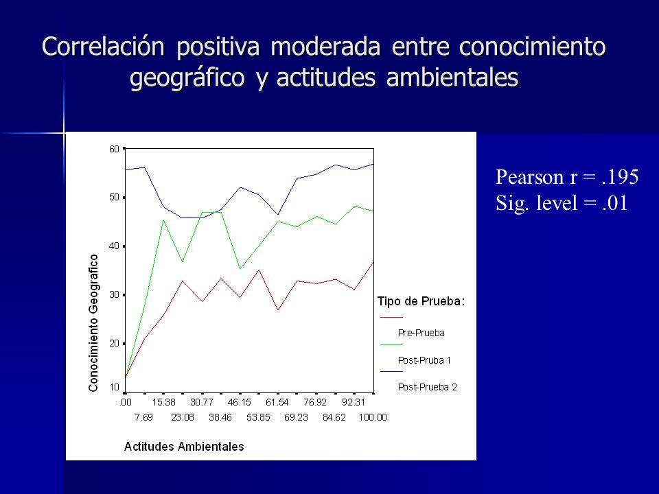 Correlación positiva moderada entre conocimiento geográfico y actitudes ambientales Pearson r =.195 Sig. level =.01